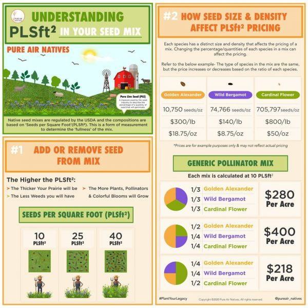 Understanding PLS Pure Live Seed Planting